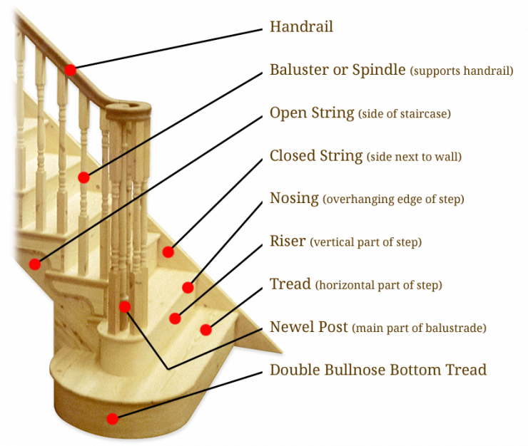 Staircase Terminology